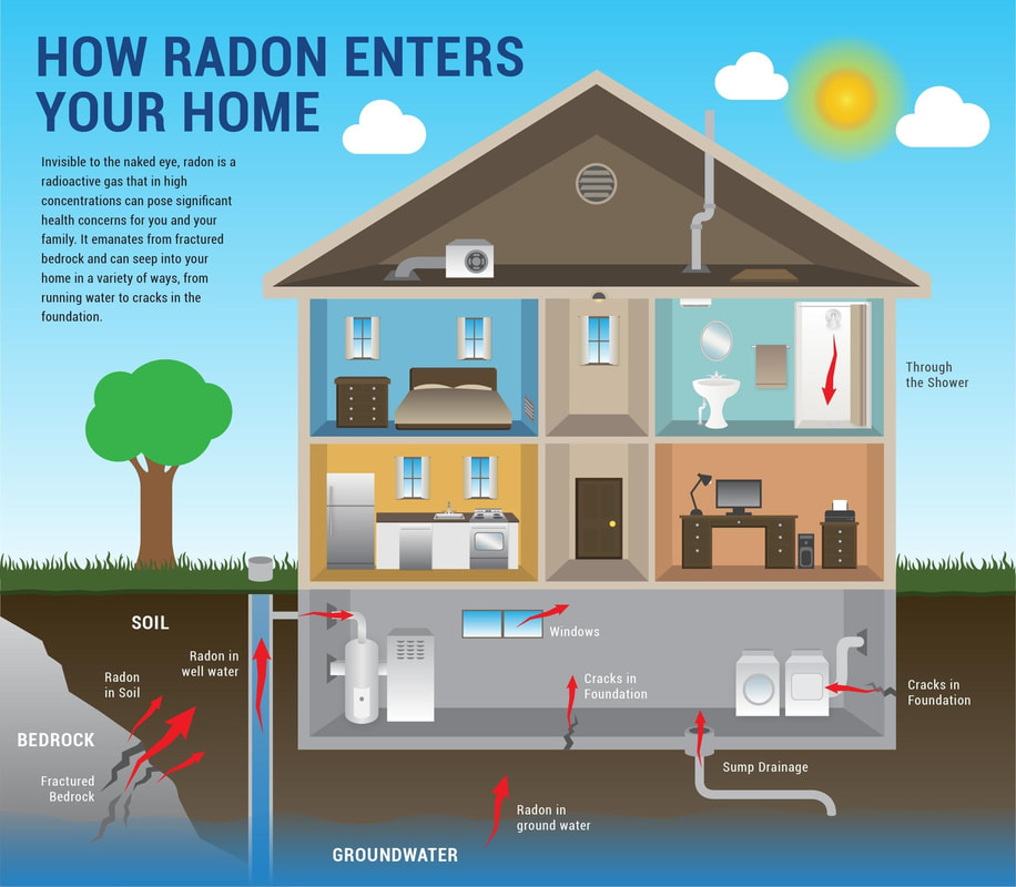 How radon gas enters a house into the basement