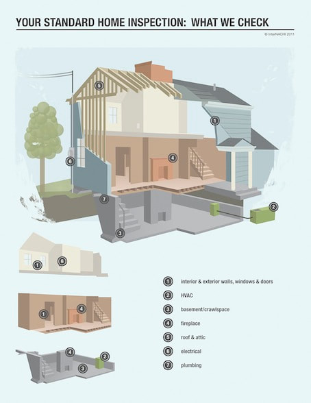 What a Home Inspector Checks during a home inspection